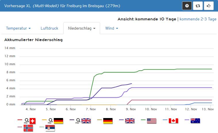 Freiburg_kachelmannwetter
