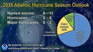 (Quelle: NOAA)