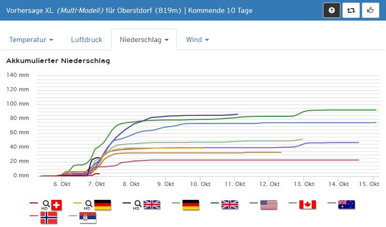 XL Niederschlagsprognose für Oberstdorf