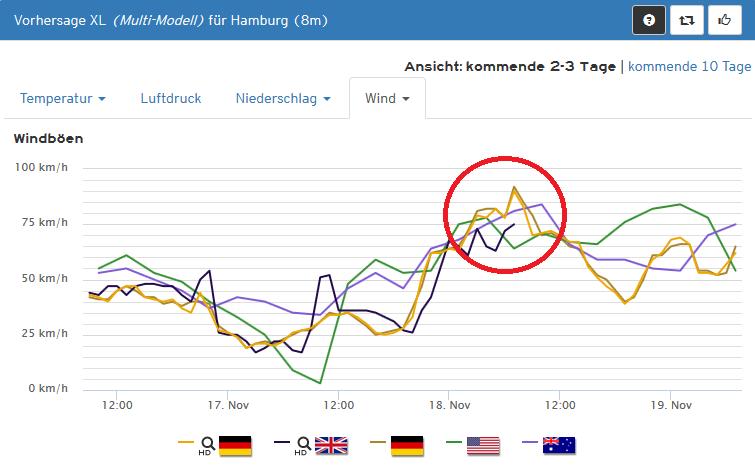 hamburg_wind