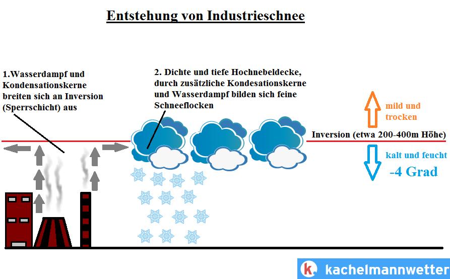 industrieschnee234