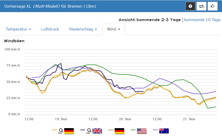 wind_bremen_kachelmannwetter