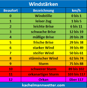 windstaerke