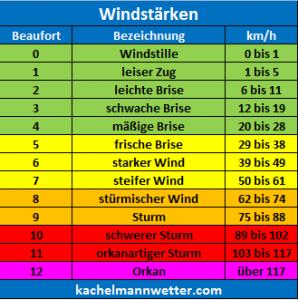 windstaerke