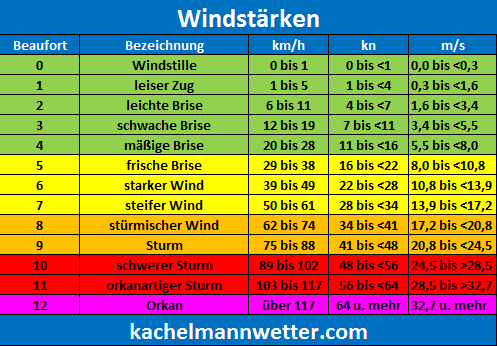 windstaerke2