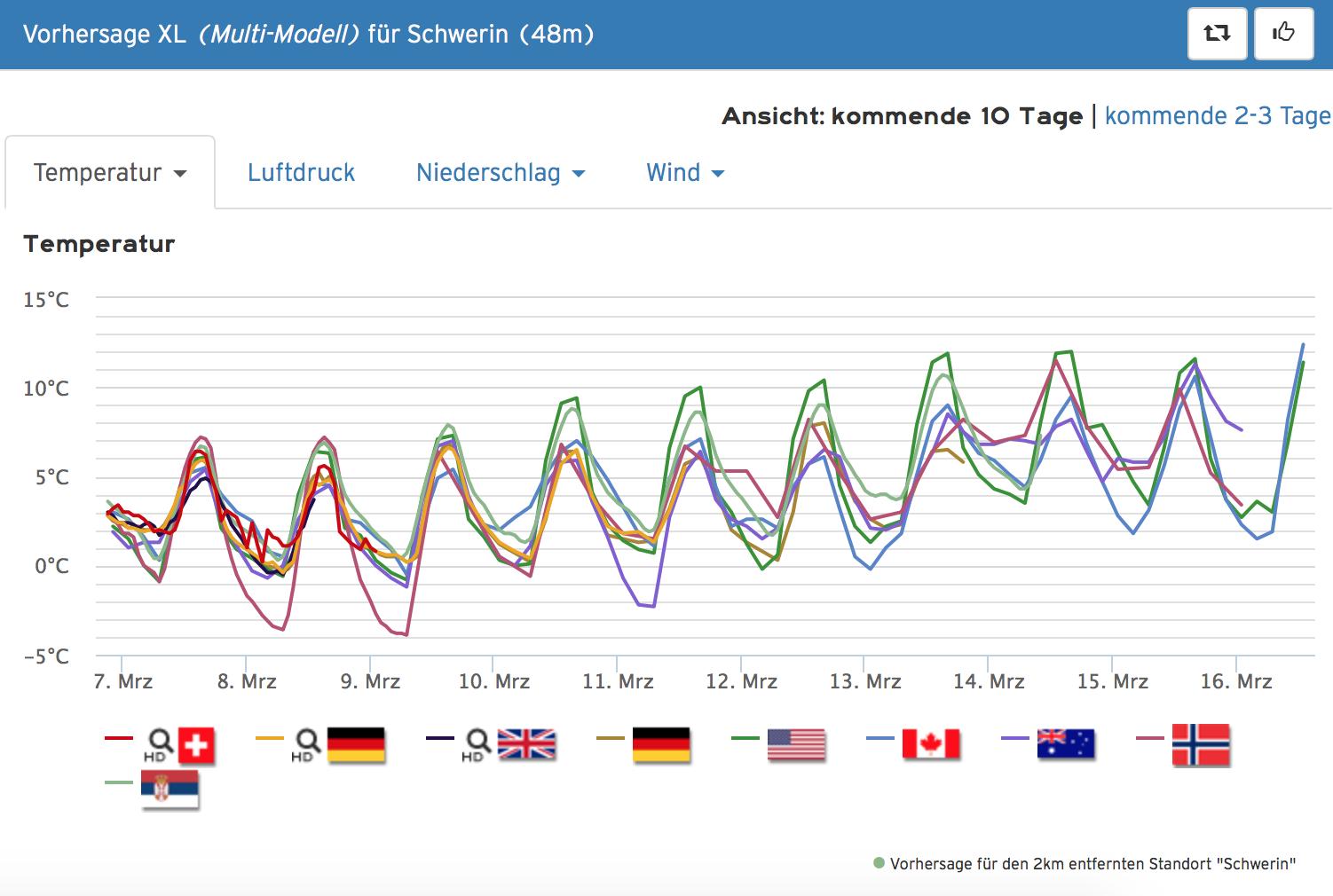 Wetter.Com Schwerin