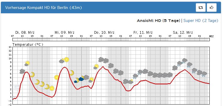 berlin_forecast