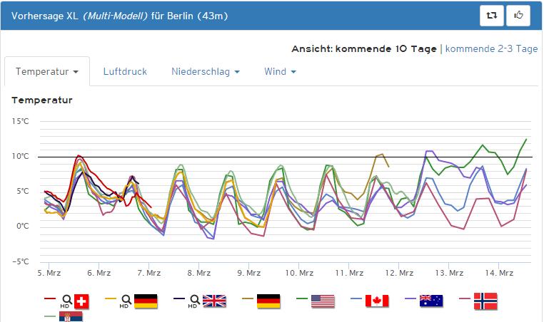 berlin_trend