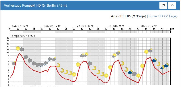 berlin_vorhersage