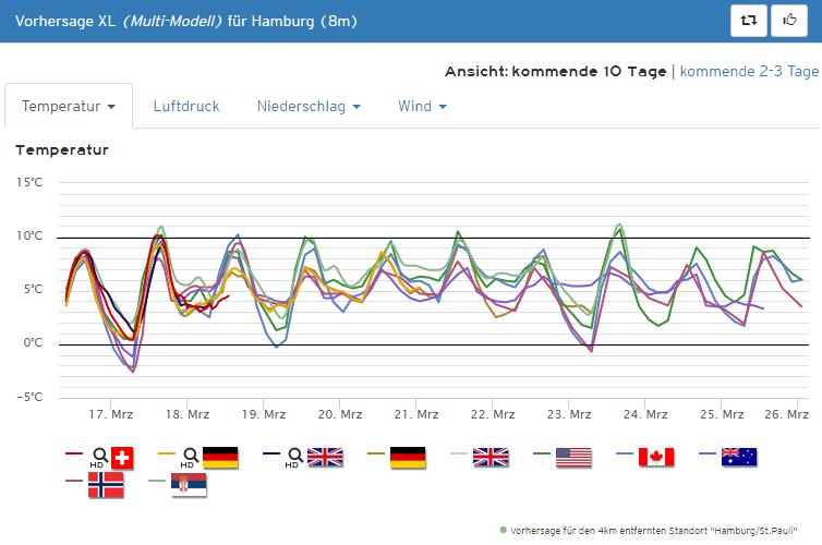 hamburg23_trend