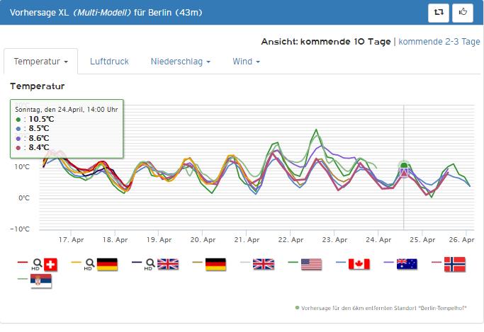 Wettervorhersage Berlin 10 Tage