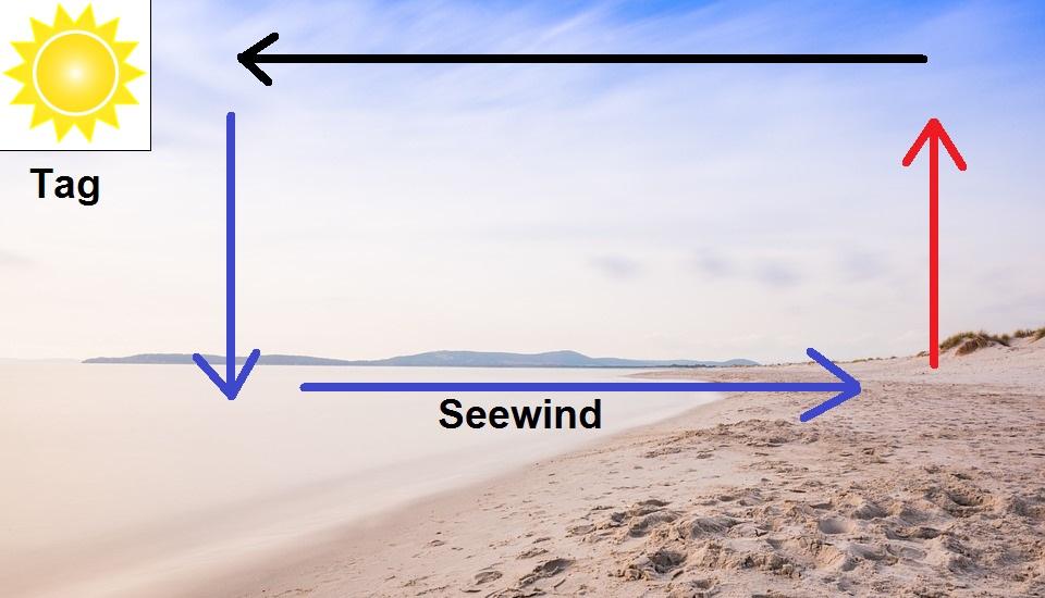 was ist seewind was ist landwind wetterkanal vom kachelmannwetter team. Black Bedroom Furniture Sets. Home Design Ideas