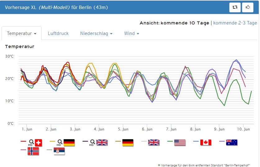 trend_berlin
