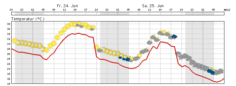 Heute noch ein heißer Tag in Thüringen – Wetterkanal vom ...