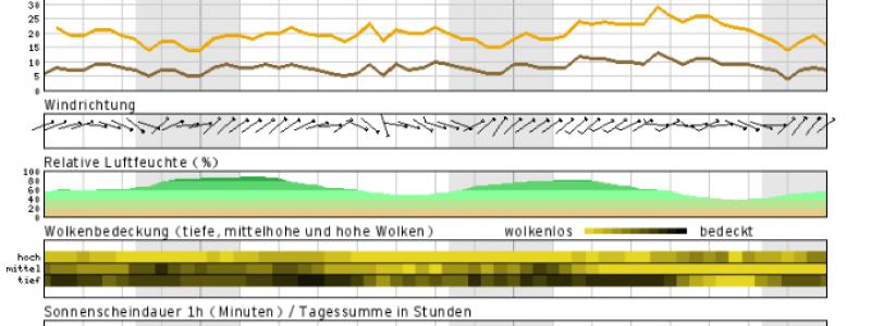Wetter Com Karlsruhe