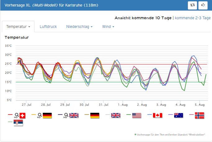 Wetter.Com Karlsruhe