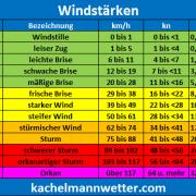 windstaerke2