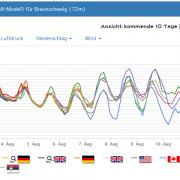 160802braunschweig_trend