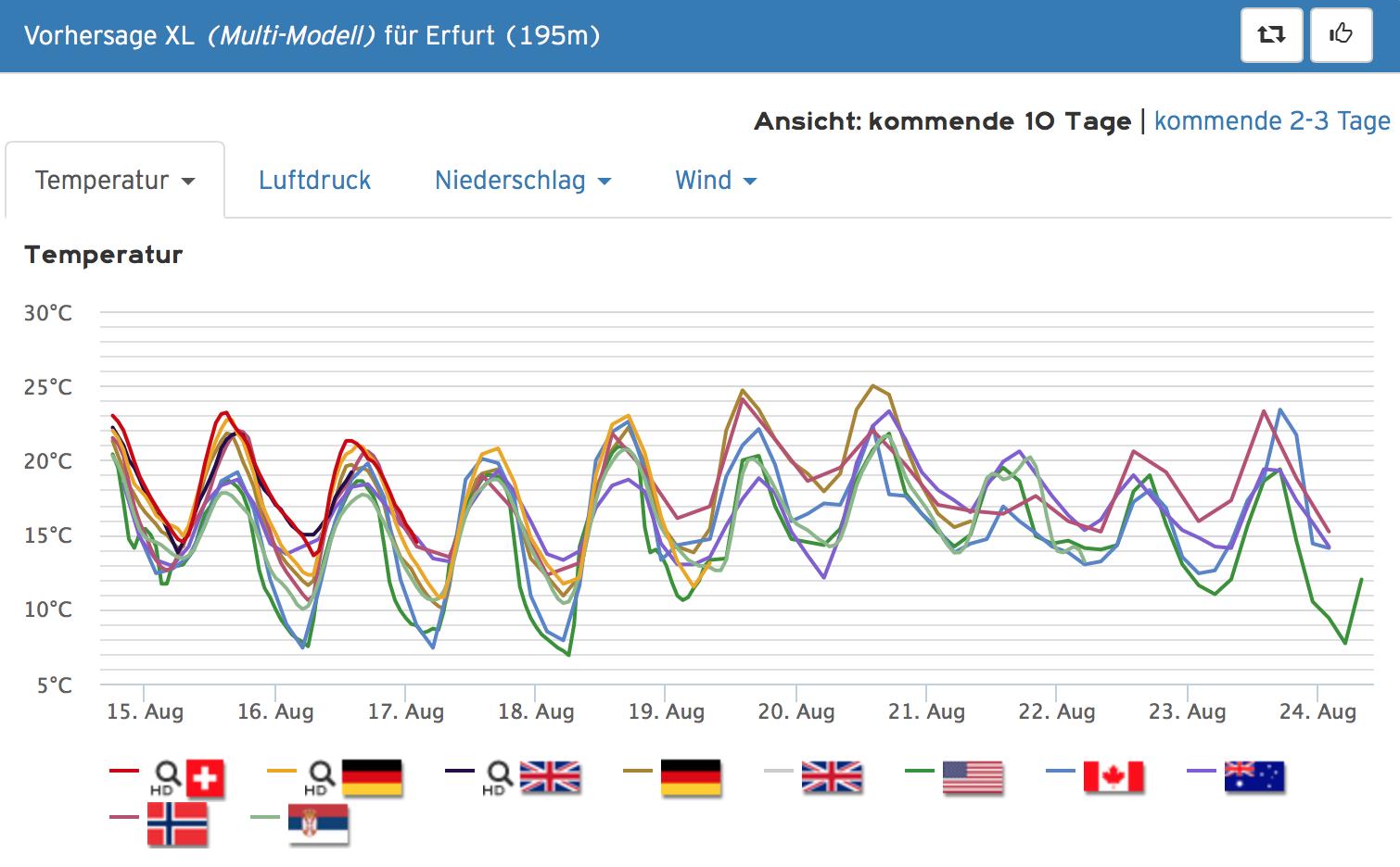Wettercom Erfurt