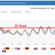 160902brqaunschweig_trend