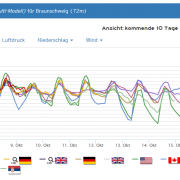 161007braunschweig_trend