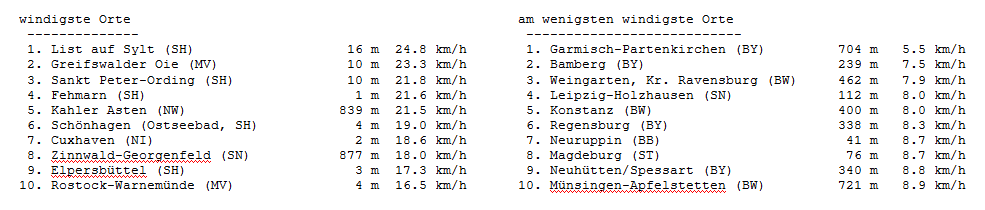 170101rueckblick_wind
