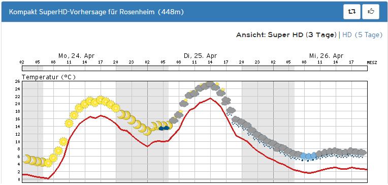 Wetter Com Rosenheim