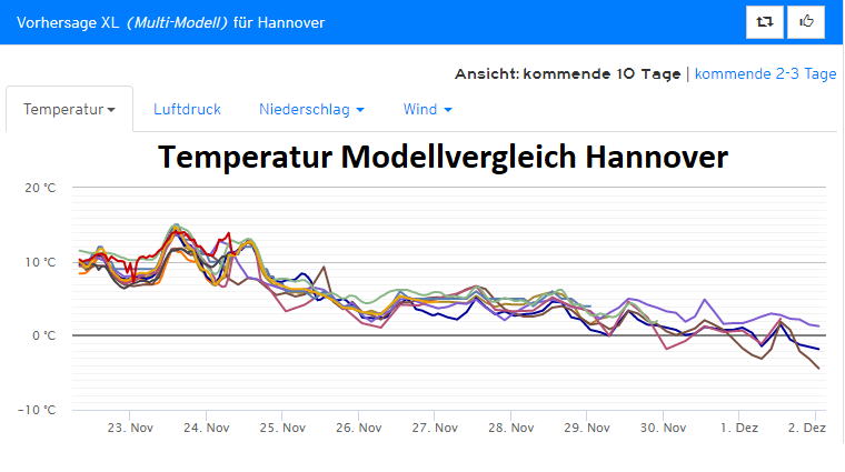 trend_hannover