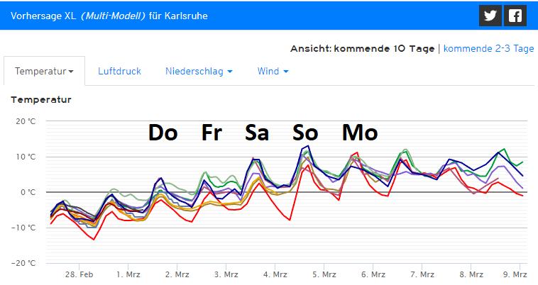 trend_karlsruhe