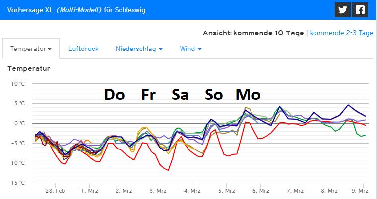 trend_schleswig