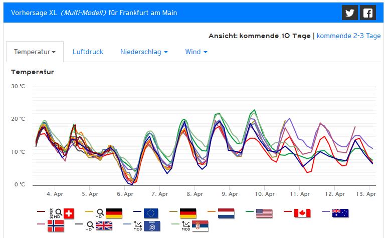 180403frankfurt_trend