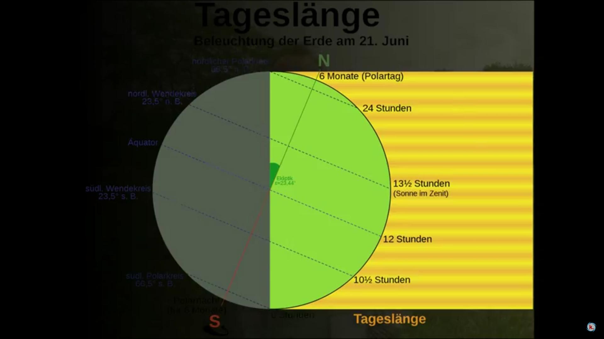 Sommerbeginn – Wetterkanal vom Kachelmannwetter-Team