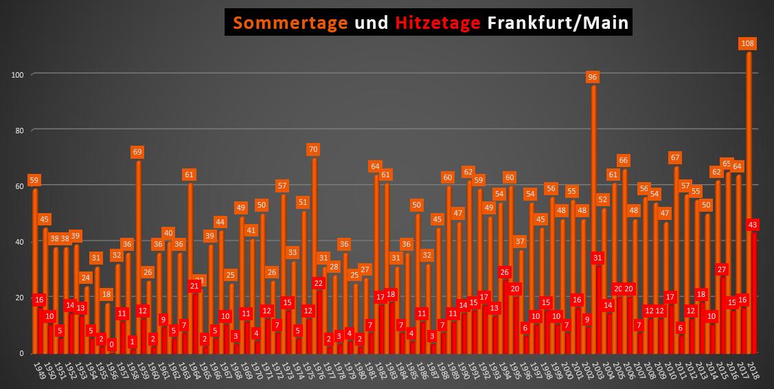 Wetter.Com Frankfurt Main