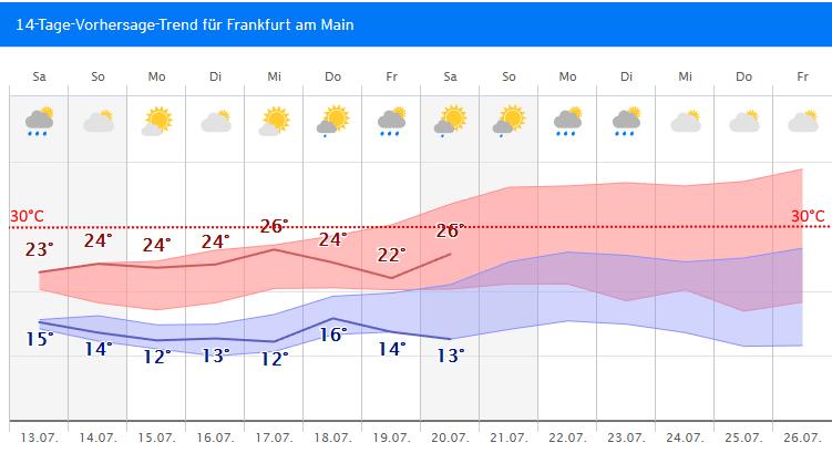 Wetter Heute Ffm