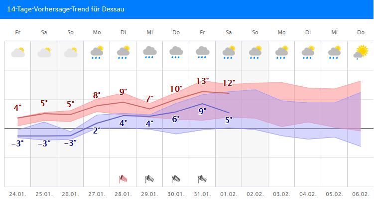 Wetter.Com Dessau