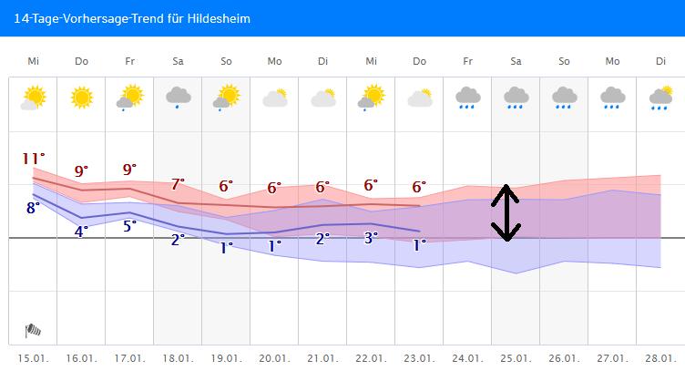 Wetter.Com Hildesheim
