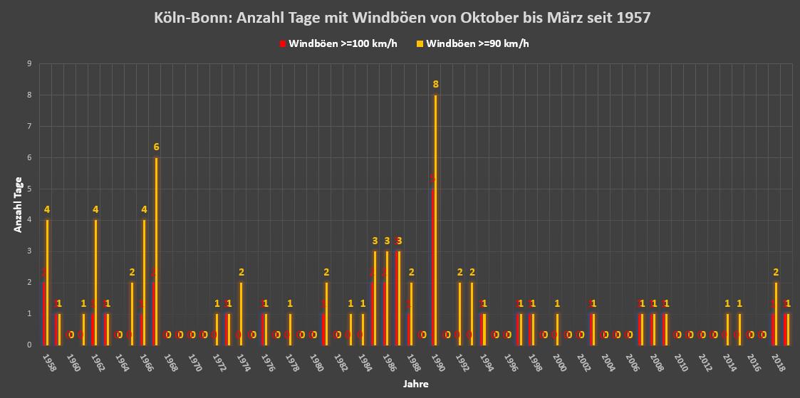 Wettercom Köln