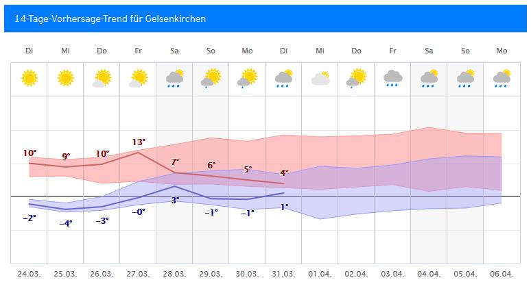 Wetter Nürnberg 14 Tage Trend