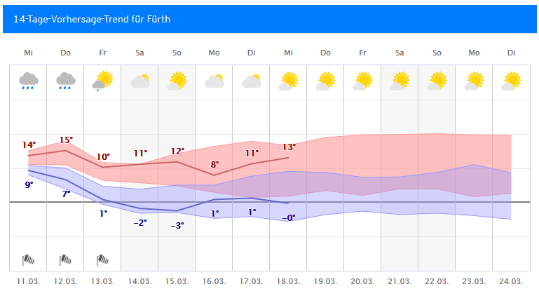 Wetter Bodensee 14 Tage Trend