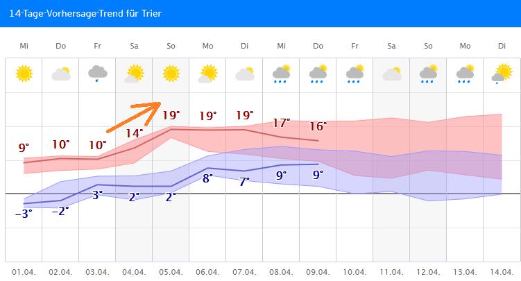 Wetter.Com Trier