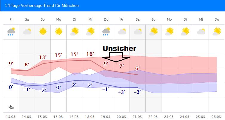 Wetter.Com München 14 Tage