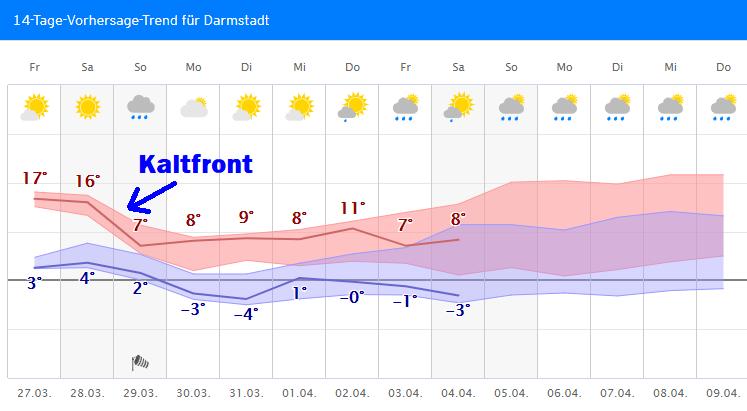 Wetter.Com Darmstadt