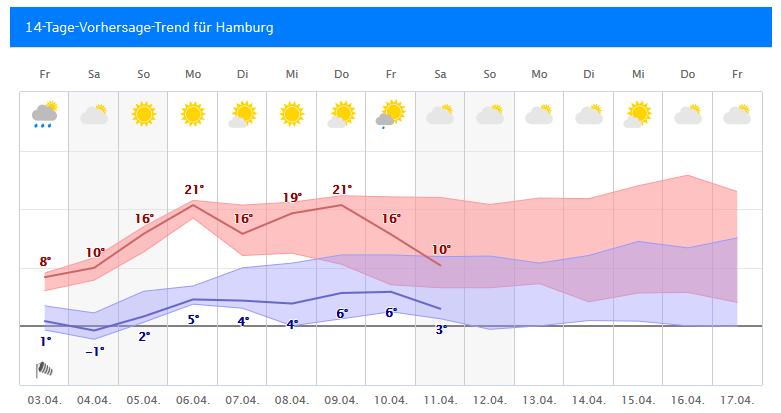 Wetter Kühlungsborn 14 Tage Trend