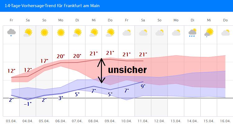 Wettervorhersage Ffm