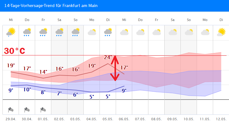 Wetter.Com Bregenz