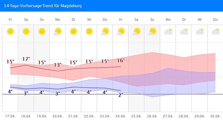Wetter.Com Magdeburg