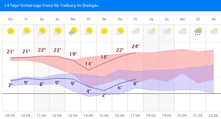 Wetter Freiburg 14 Tage Trend