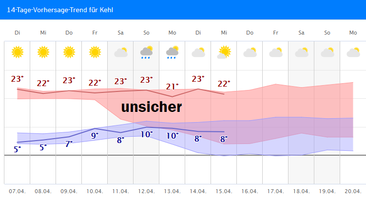 Wetter.Com Kehl