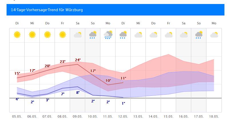 Wetter Föhr 14 Tage Trend