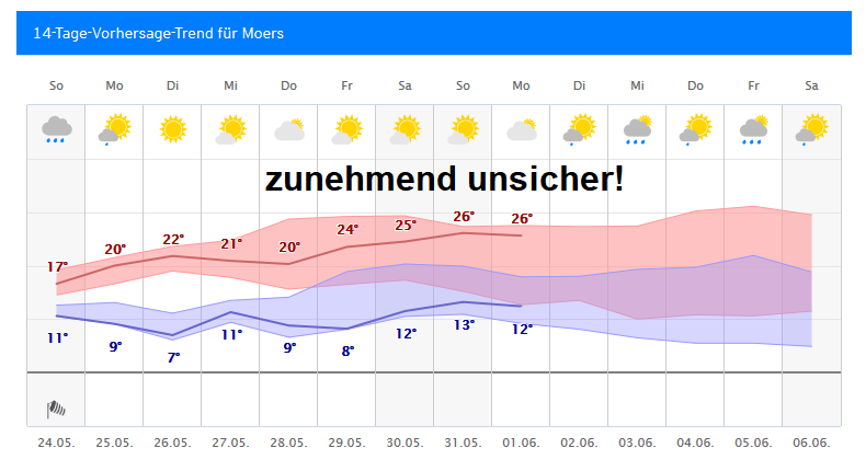 Wetter Moers 14 Tage